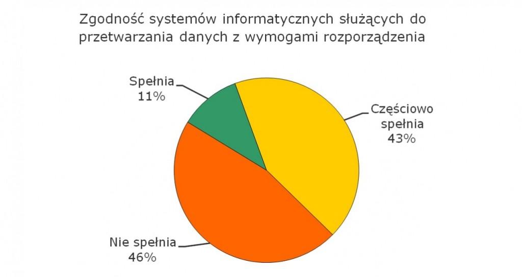 Wykres2_BI_lipiec_2013