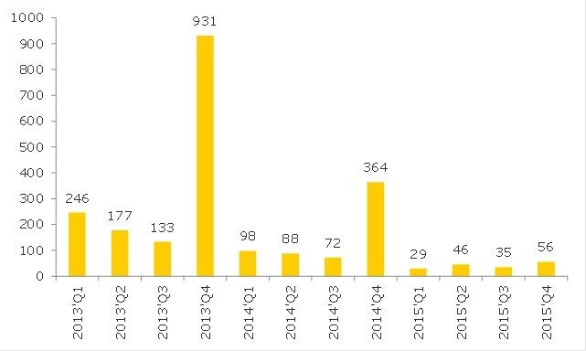 Wykres_Progoza-liczby-przetargow-na-energie